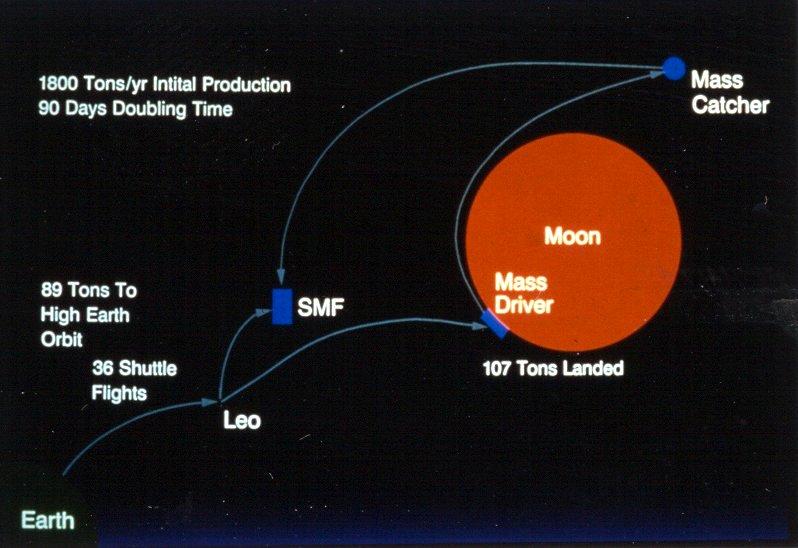 lunar material flow