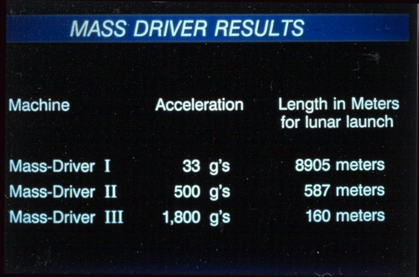 mass driver chart