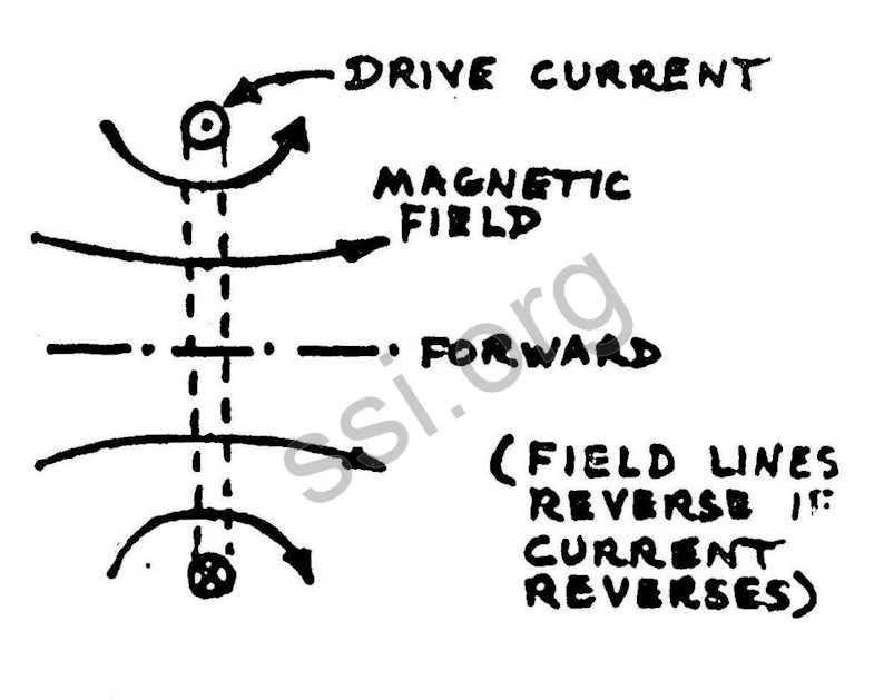 Space Studies Institute Summer 1980 Newsletter Mass Driver diagram 2