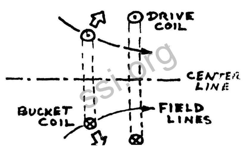 SSI Newsletter Summer 1980 Mass Driver diagram 4