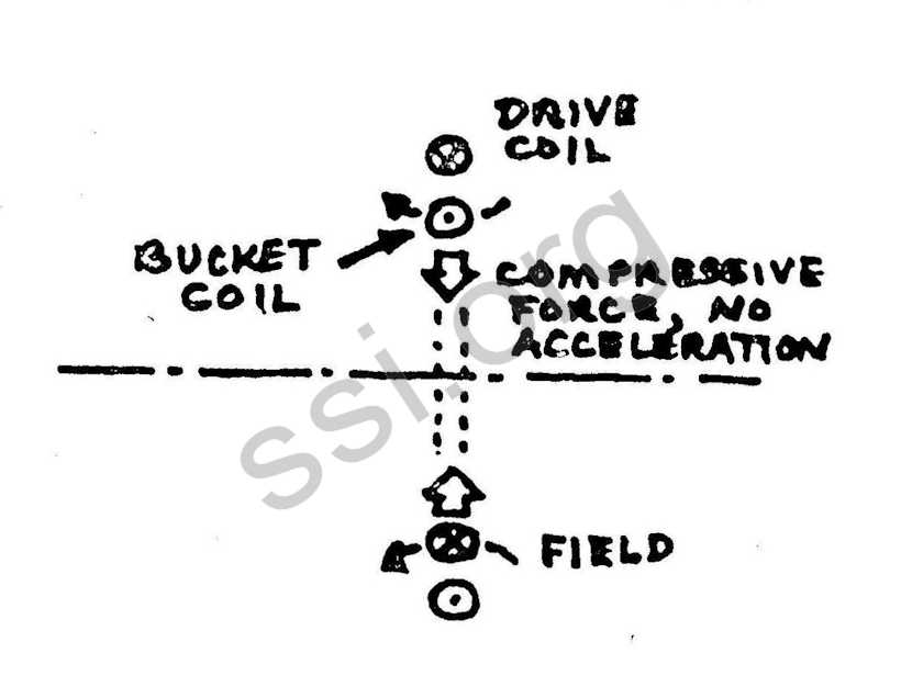 Space Studies Institute Summer 1980 Mass Driver diagram 5