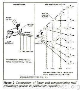 Space Studies Institute Newsletter 1985 MayJune image 2