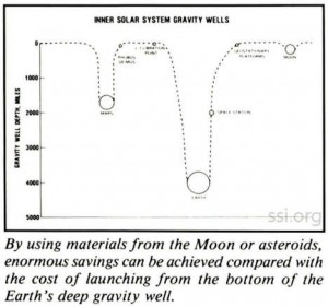 Space Studies Institute Research 1990 image 1