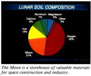 Space Studies Institute Research 1990 image 2