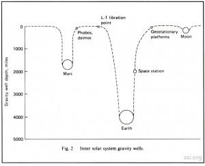Space Studies Institute Newsletter 1993 MarApr image 1 sps