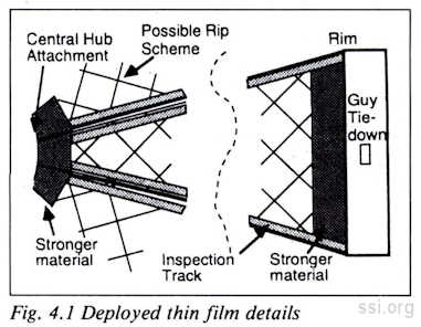 Space Studies Institute Newsletter 1995 0708 image 22 thin solar film