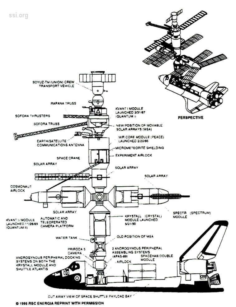SSI Newsletter 1995 MayJun image 11 RSC Energia shuttle