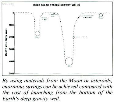 Space Studies Institute Newsletter 1995 Q4 image 07 Gerard O'Neill