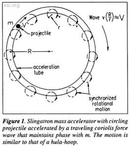 Space Studies Institute Newsletter 1996 010203 image 01 slingatron