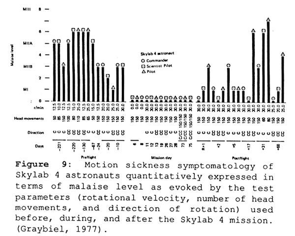 Motion sickness symptomology of Skylab 4 astronauts